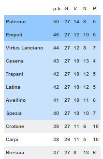 classifica corretta 1